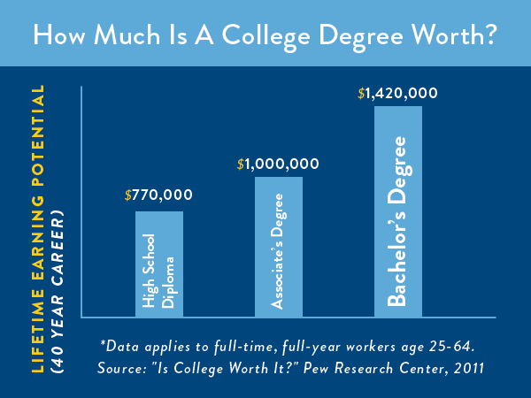earning a college degree worth it